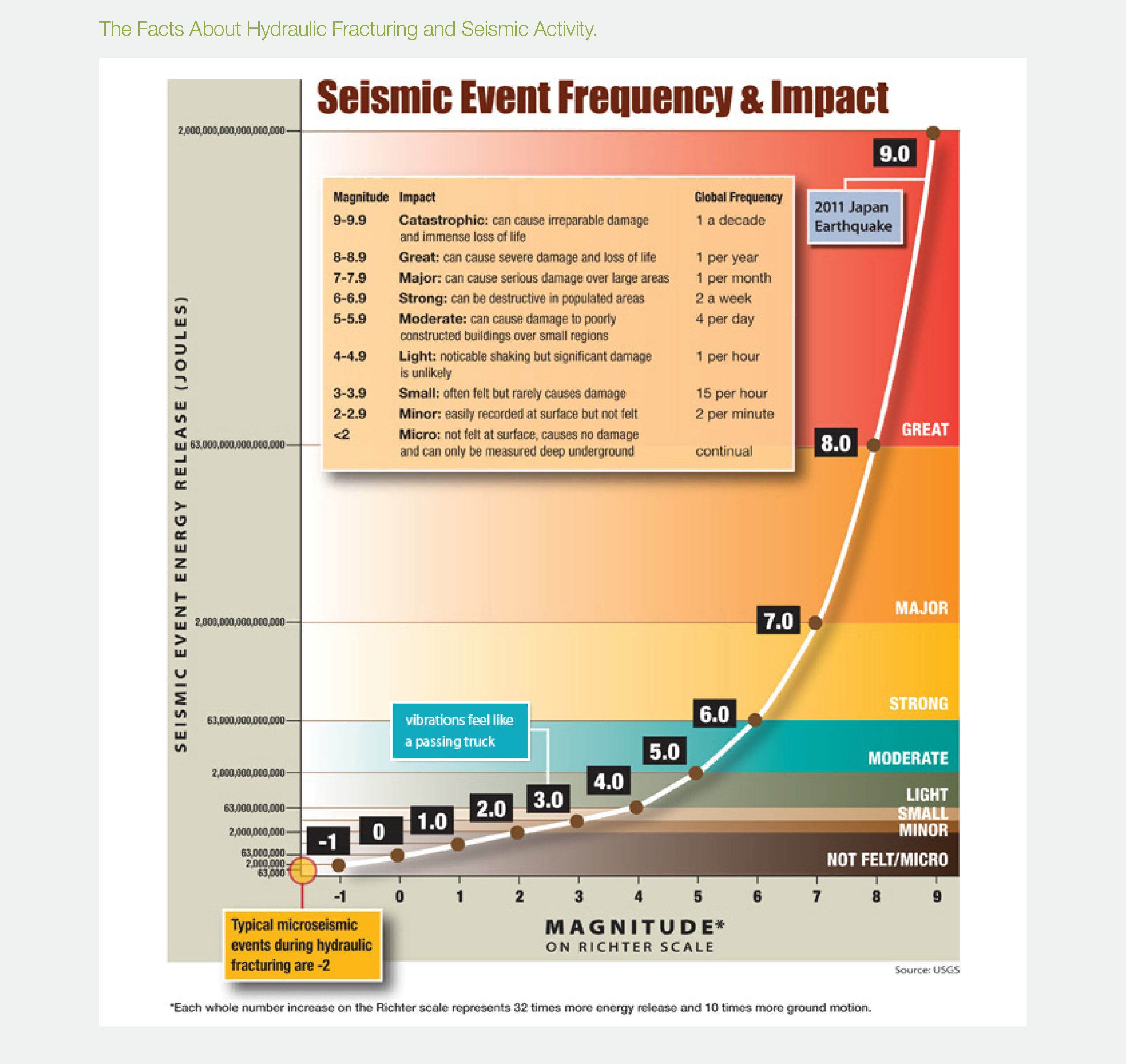 Earthquakes frequency Impact