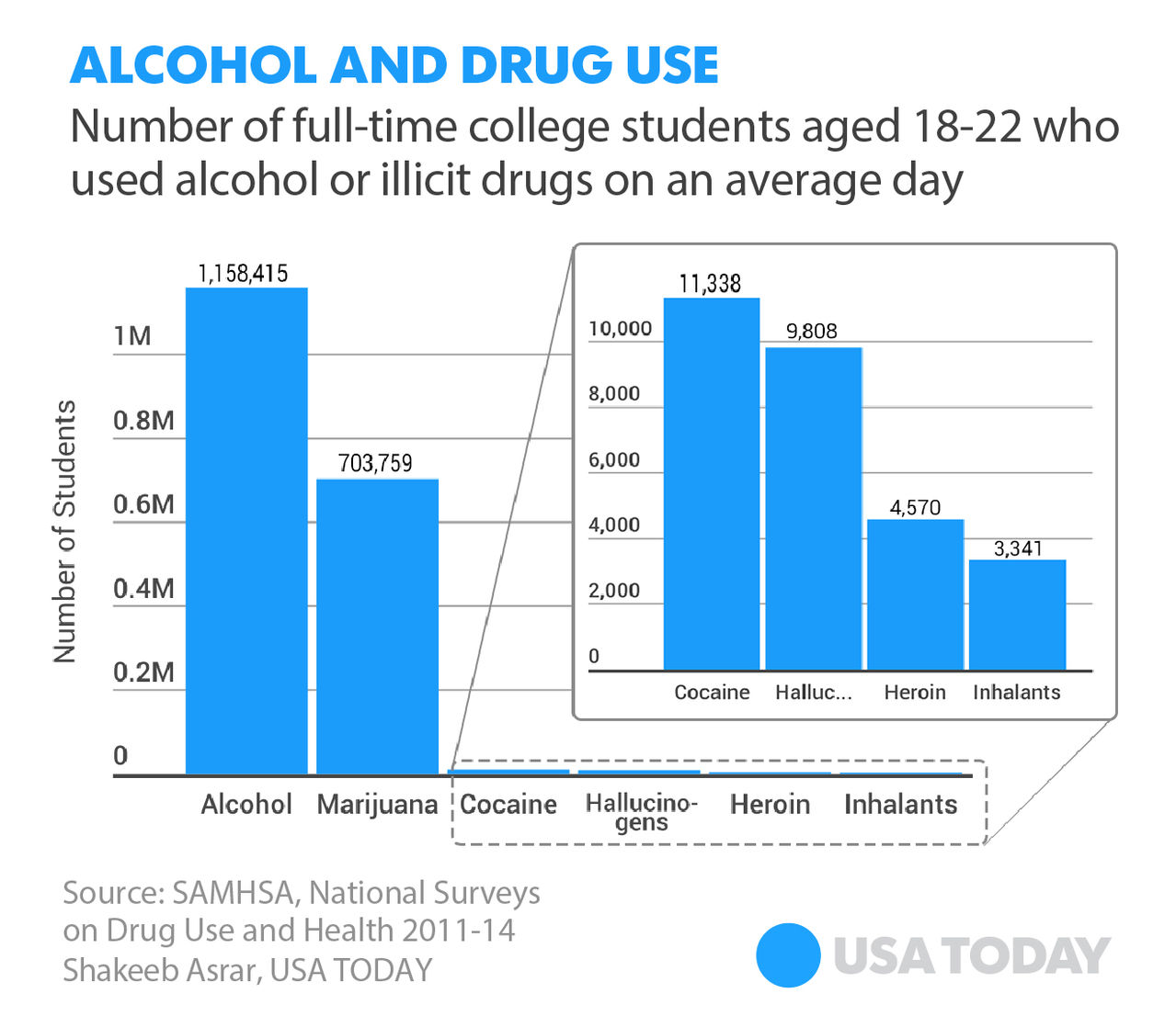 College student Drug Use