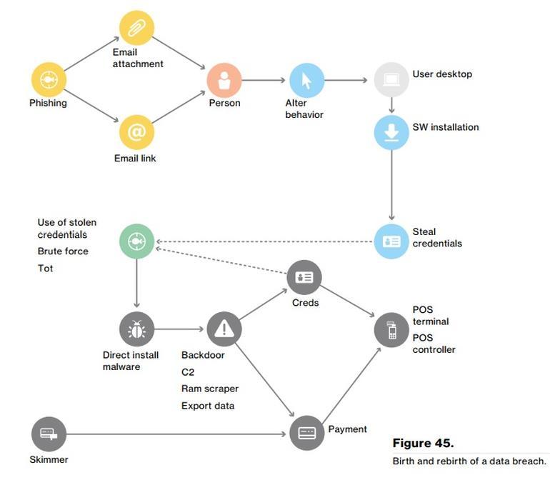 verizon data breach investigations report 2017 pdf