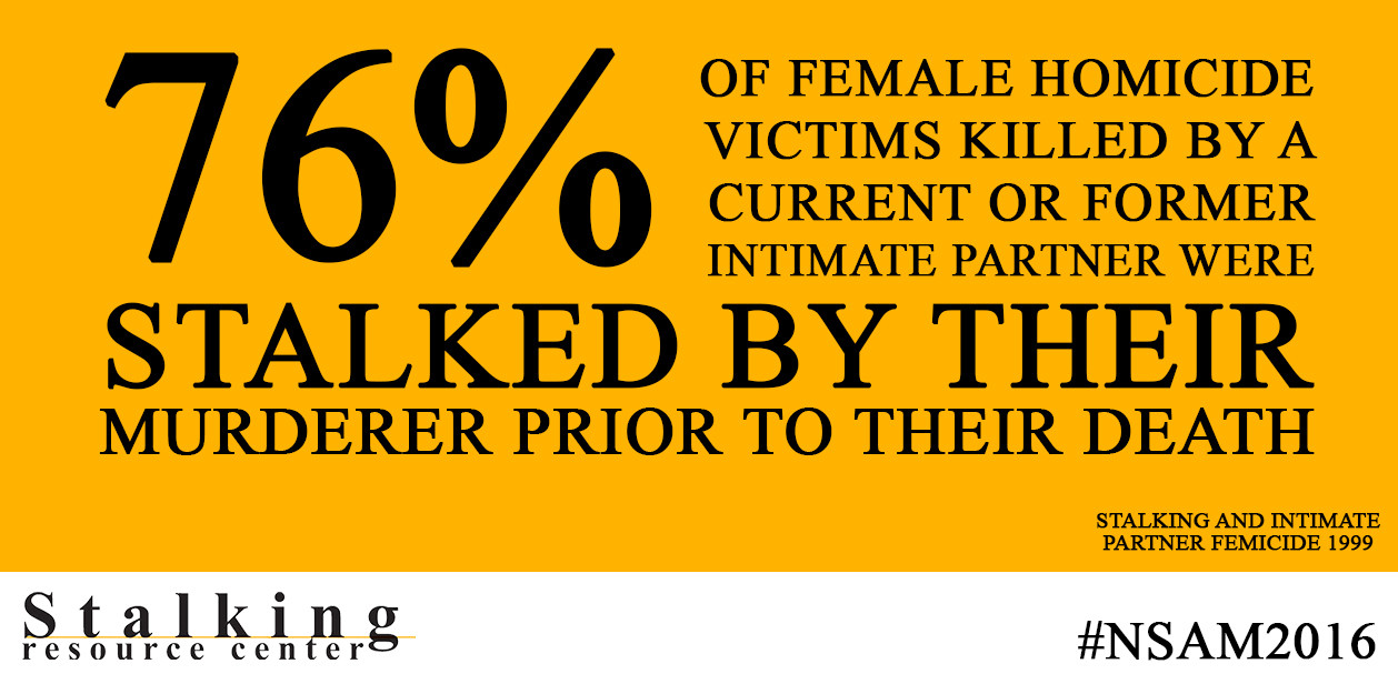 76% of female homicide victims were stalked before they died