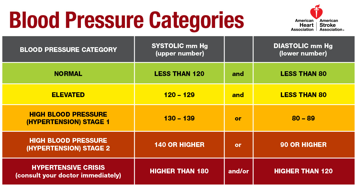 Blood Pressure Categories