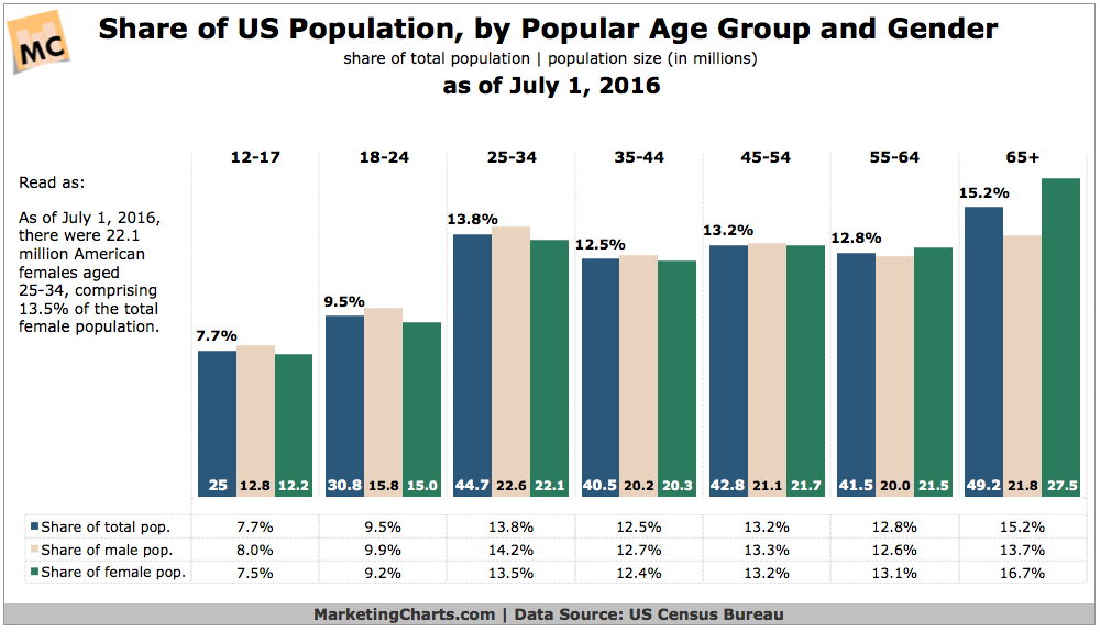 U s federal government statistics sites compiled by betty c jung - Census bureau statistics ...