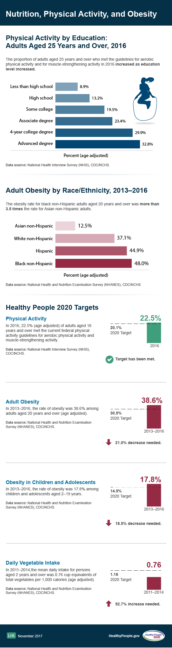 HP 2020 Obesity, Nutrition Physical Activity
