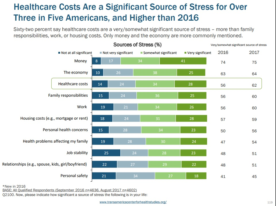 Healthcare Cost Source of Stress