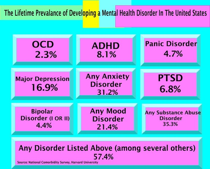 the prevalence of mental illness in the united states The following are descriptions of the most common categories of mental illness in the united states anxiety disorders anxiety disorders are characterized by excessive fear or anxiety that is difficult to control and negatively and substantially impacts daily functioning.