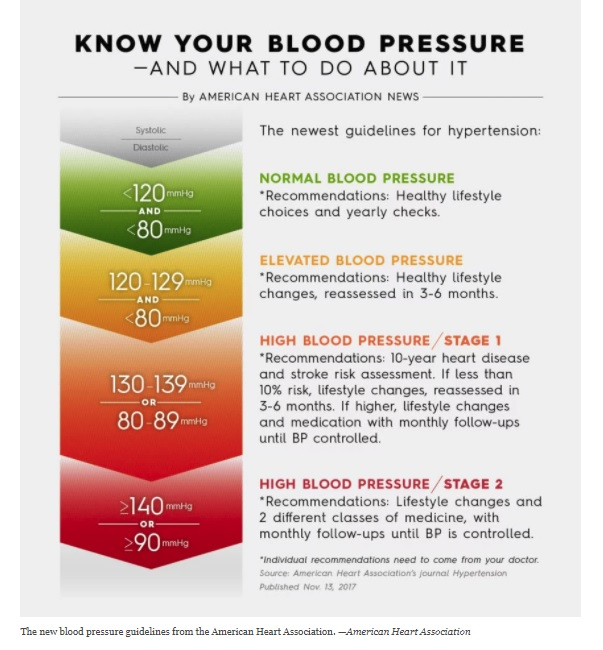New BP guidelines