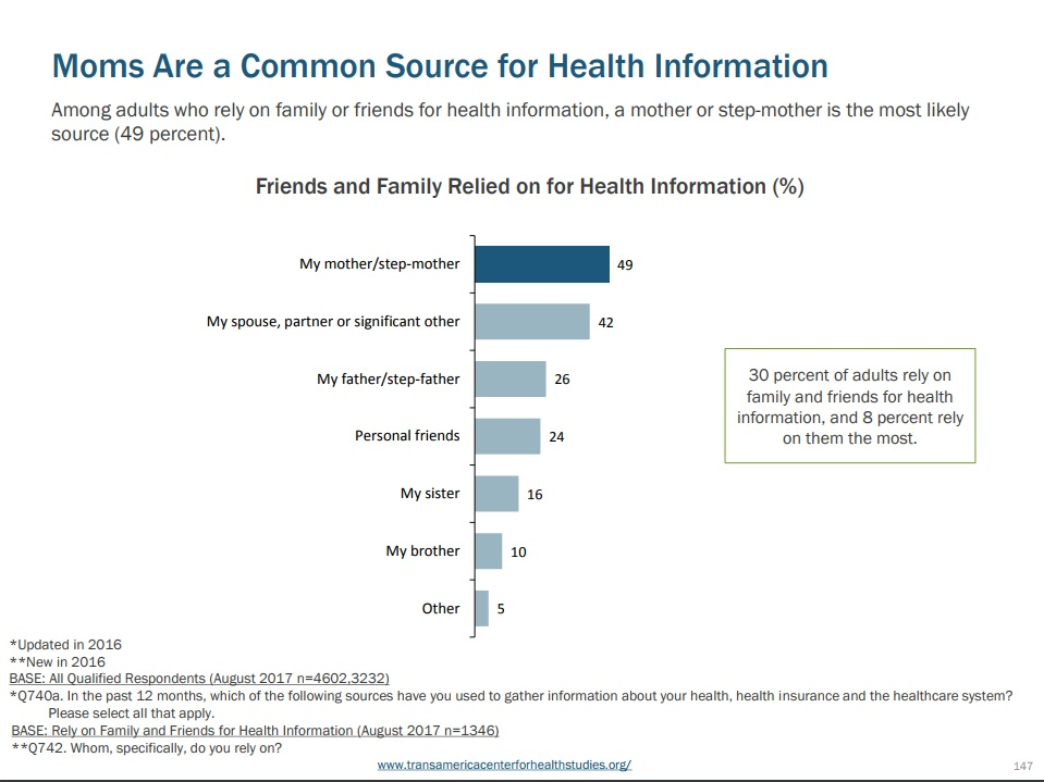 Mom as source of health information