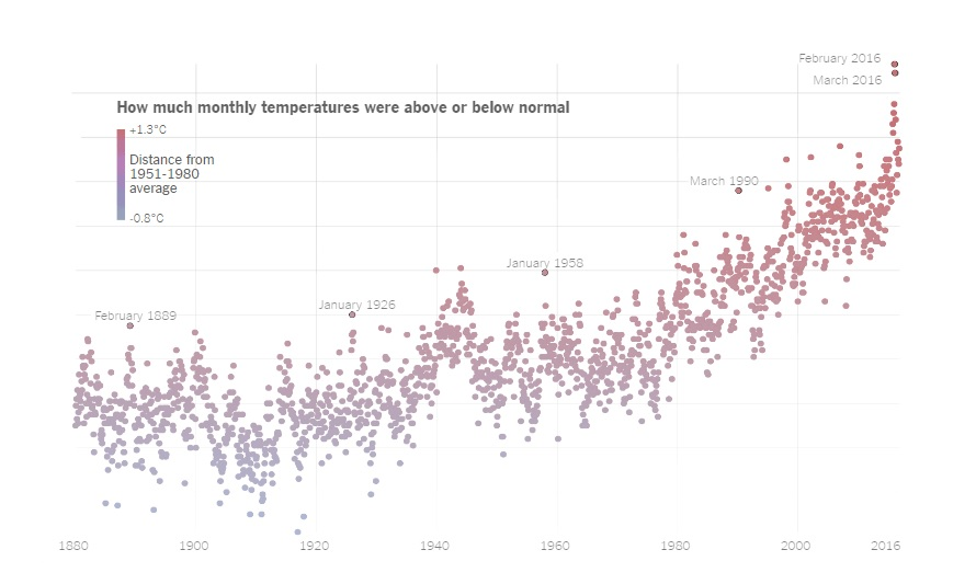 Monthly Temperatures Above Normal
