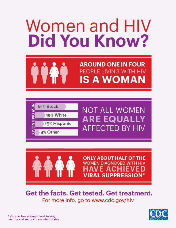 National Women and Girls HIV/AIDS Awareness Day - March 10