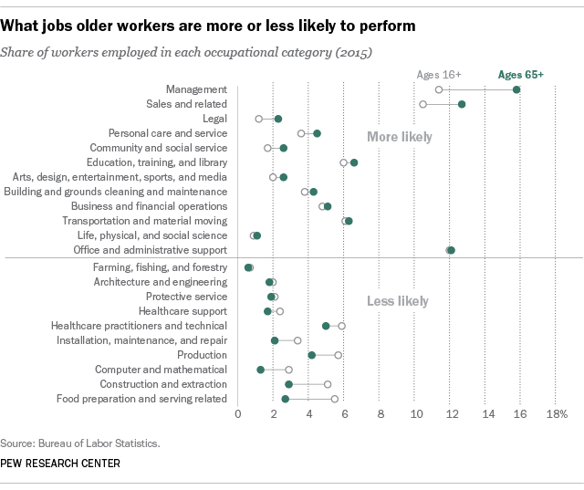 Older worker occupations