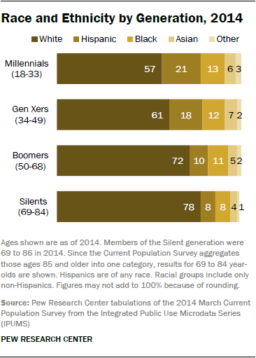 Generations Race and Ethnicity