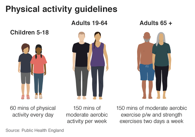 Public Health England Physical Activity Guidelines