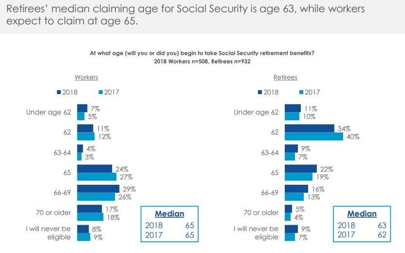 Social Security claiming age
