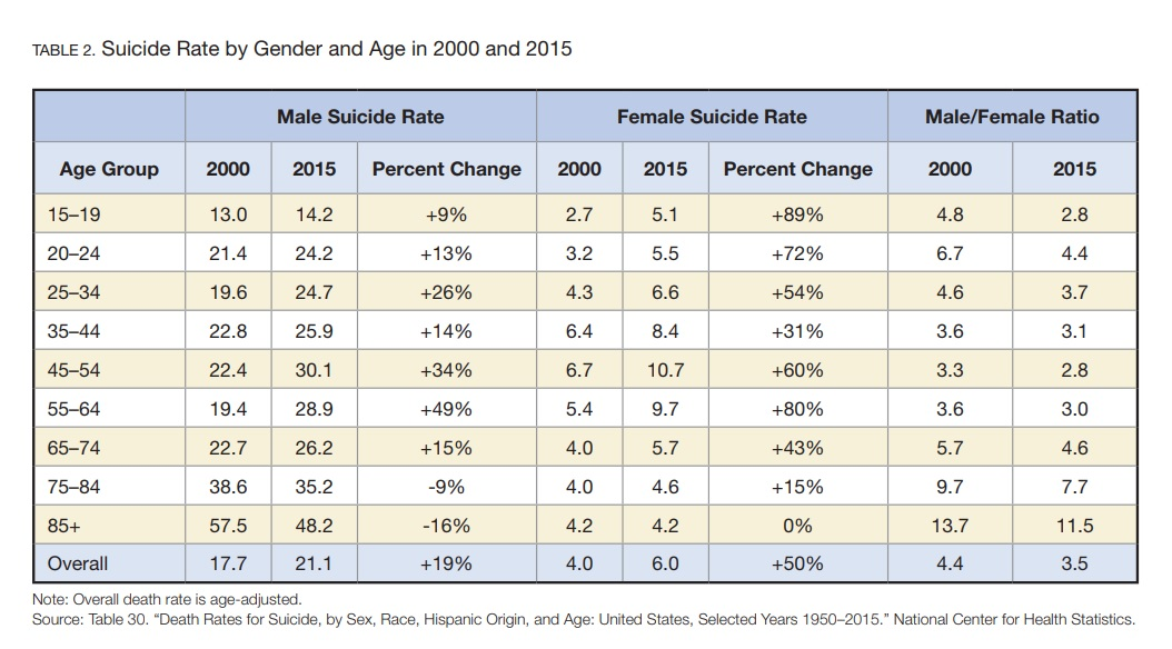 Suicide by Age and Gender