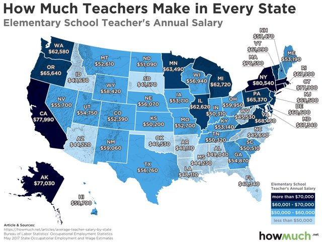 Elementary School Teacher Salaries