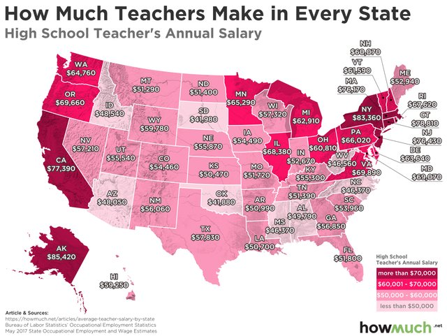HS Teacher Salaries