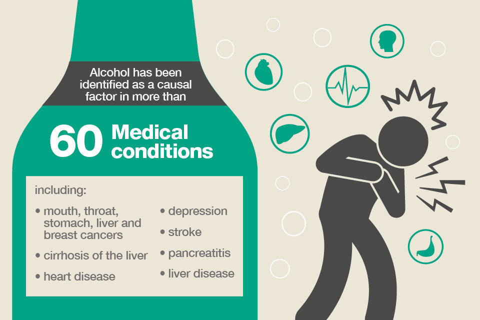 Alcohol causes these medical conditions