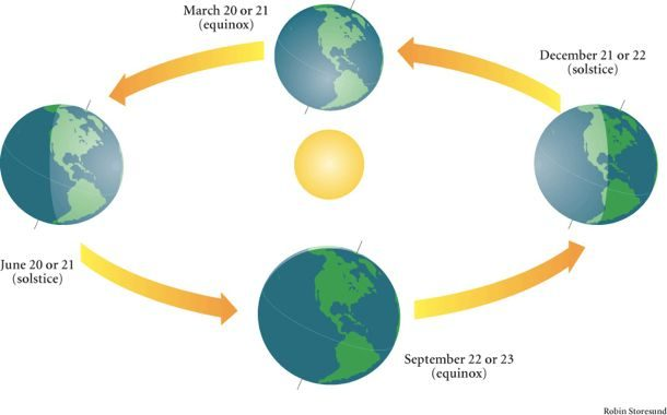 Equinox and Solstice