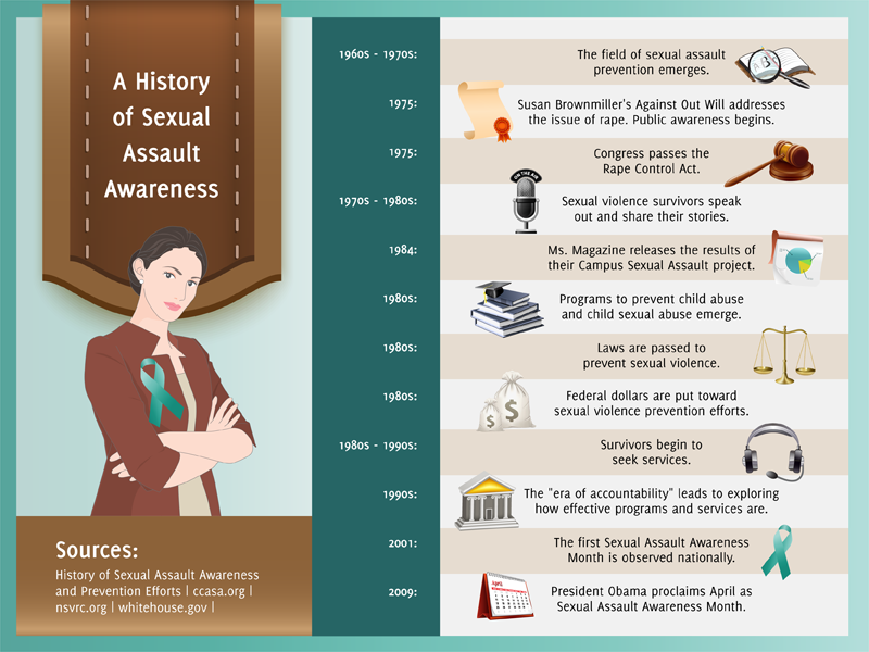 Sexual Assault History