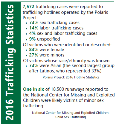 SexTrafficking stats