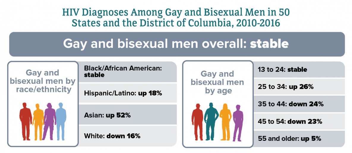 Gay and Bisexual Men - HIV