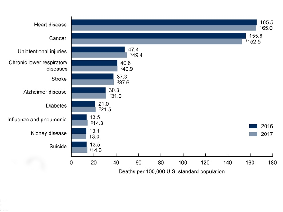 Causes of Death by Gender