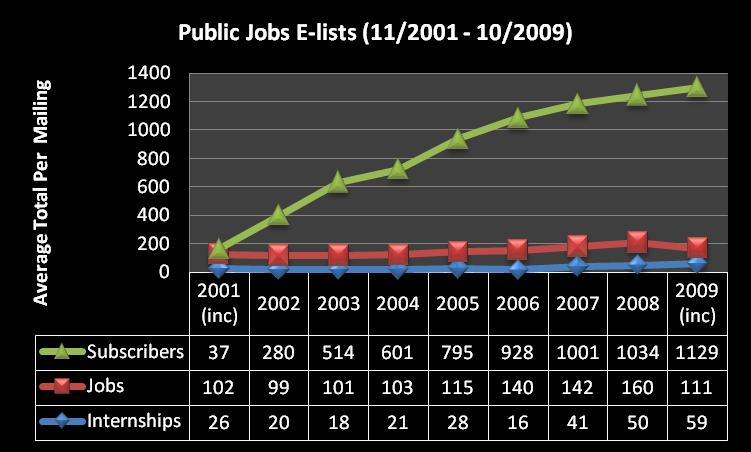 Betty C. Jung's PH Jobs Data