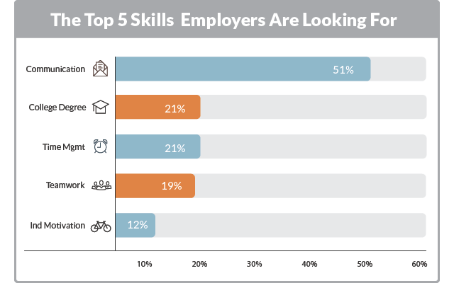 Skills employers are looking for