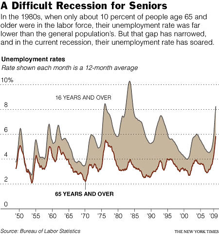 65+ Joblessness rising NY Times 10/2009