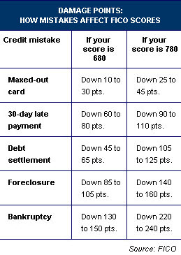 Wjat damages FICO scores
