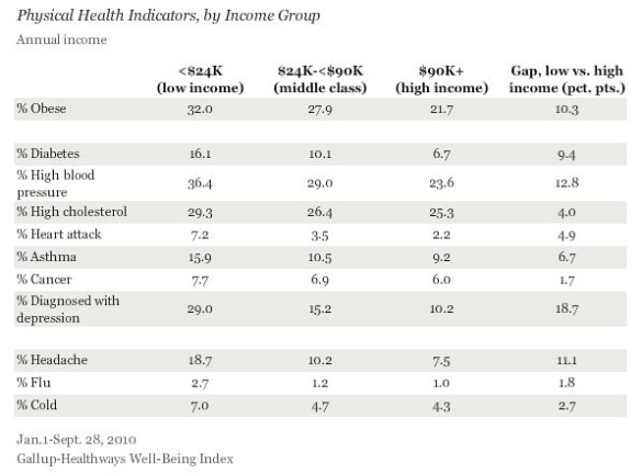 Gallup Health Disparities and Income