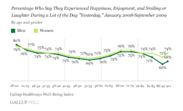 Gallup-Healthways Well-Being Index, by Gender