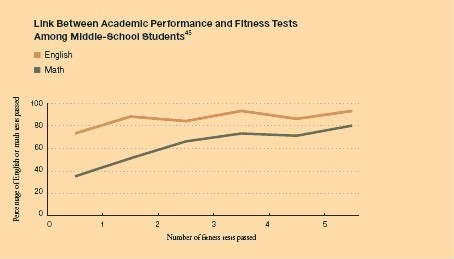 the relationship between participation in music and academic performance